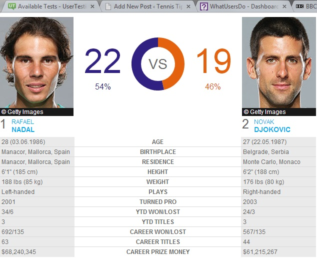 Nadal Djokovic Head To Head
