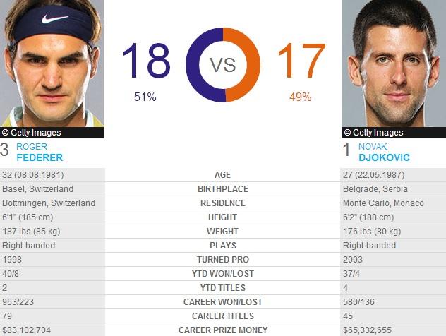 Federer Djokovic Head To Head