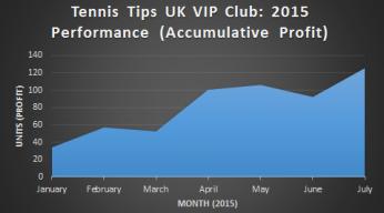 Tennis Tips VIP Club graph