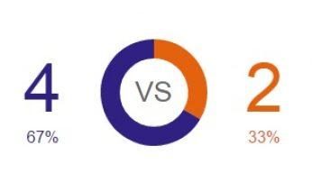 Roger Federer vs Gilles Simon Head to Head (H2H) 2014