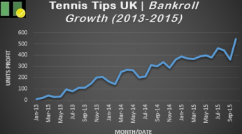 Tennis Tips UK Graph | Tennis Betting Tips Results