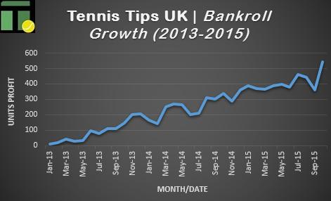 Uk betting tips tennis ross county v kilmarnock betting expert tips