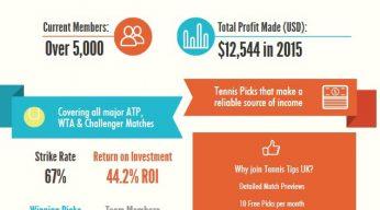 Tennis Tips UK | Tennis Betting Tips Free Membership