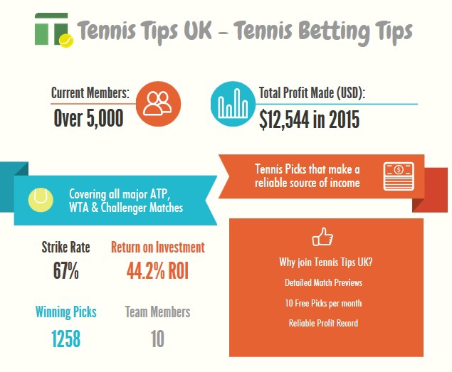 Featured Tennis Tips of The Day