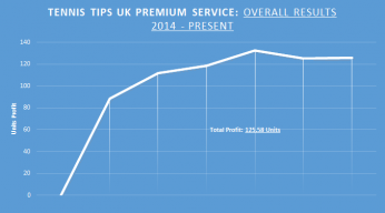 Overall Tennis Tips UK Record Picks