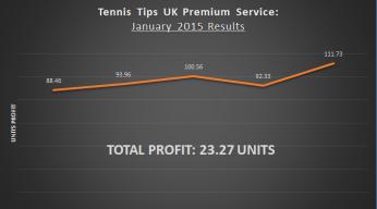 Tennis Tips UK Record January 2015 Picks