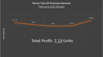 february 2015 record tennis tips uk review