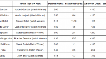 tennis betting picks results