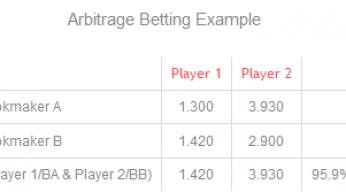 arbitrage betting example