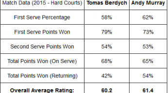 data for Andy Murray vs Tomas Berdych ATP Miami 2015