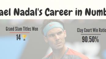 rafael nadal career statistics