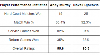 ANDY MURRAY VS NOVAK DJOKOVIC TIPS ATP MIAMI 2015 FINAL tips data