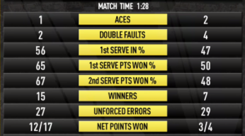 Andy Murray vs Novak Djokovic ATP Indian Wells Statistics 2015 Analysis Match