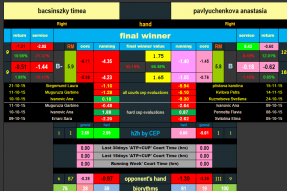 Tennis Betting Picks - The Trading Sheet above shows a key part of the Tennis Tips UK team's analysis for Elite Members. Subscribers receive daily picks with detailed reasoning