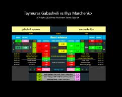 Teymuraz Gabashvili vs Illya Marchenko