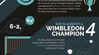 Eugenie Bouchard | Story so far Infographic | Tennis Tips UK