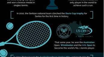 Novak Djokovic Infographic | Tennis Tips UK
