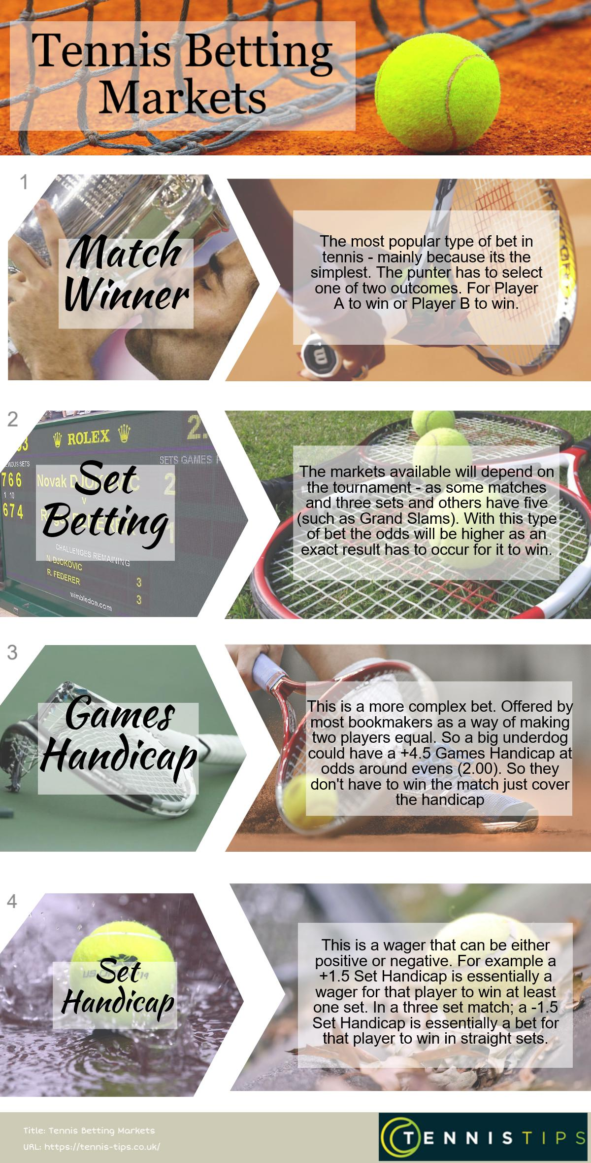 Tennis Betting Markets & Bet Types | Tennis Tips UK Comprehensive Guide