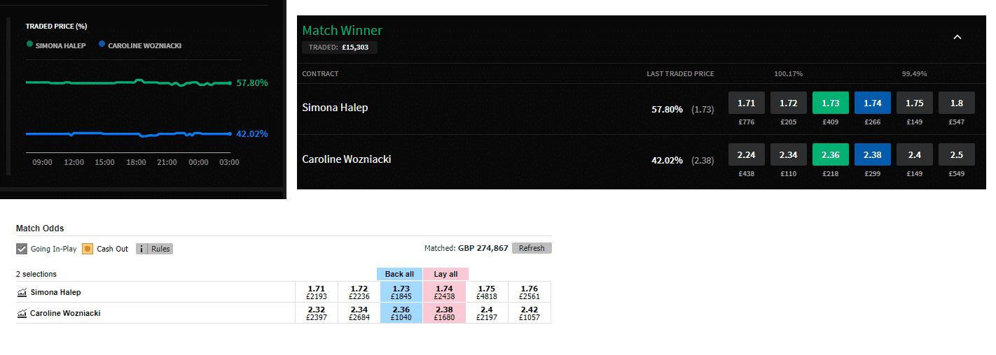 Wozniacki Halep trading