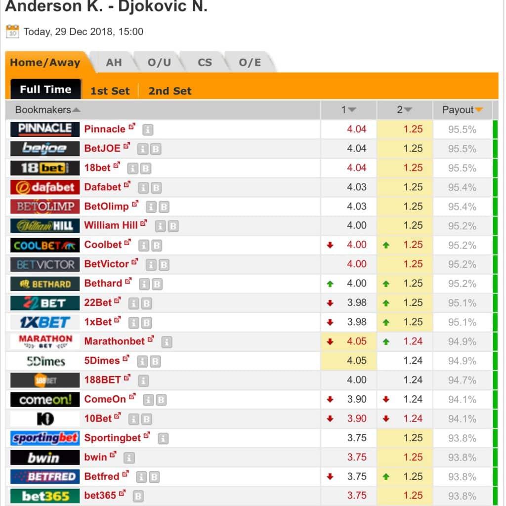 Djokovic v Anderson Odds - Bookmaker Market Snapshot