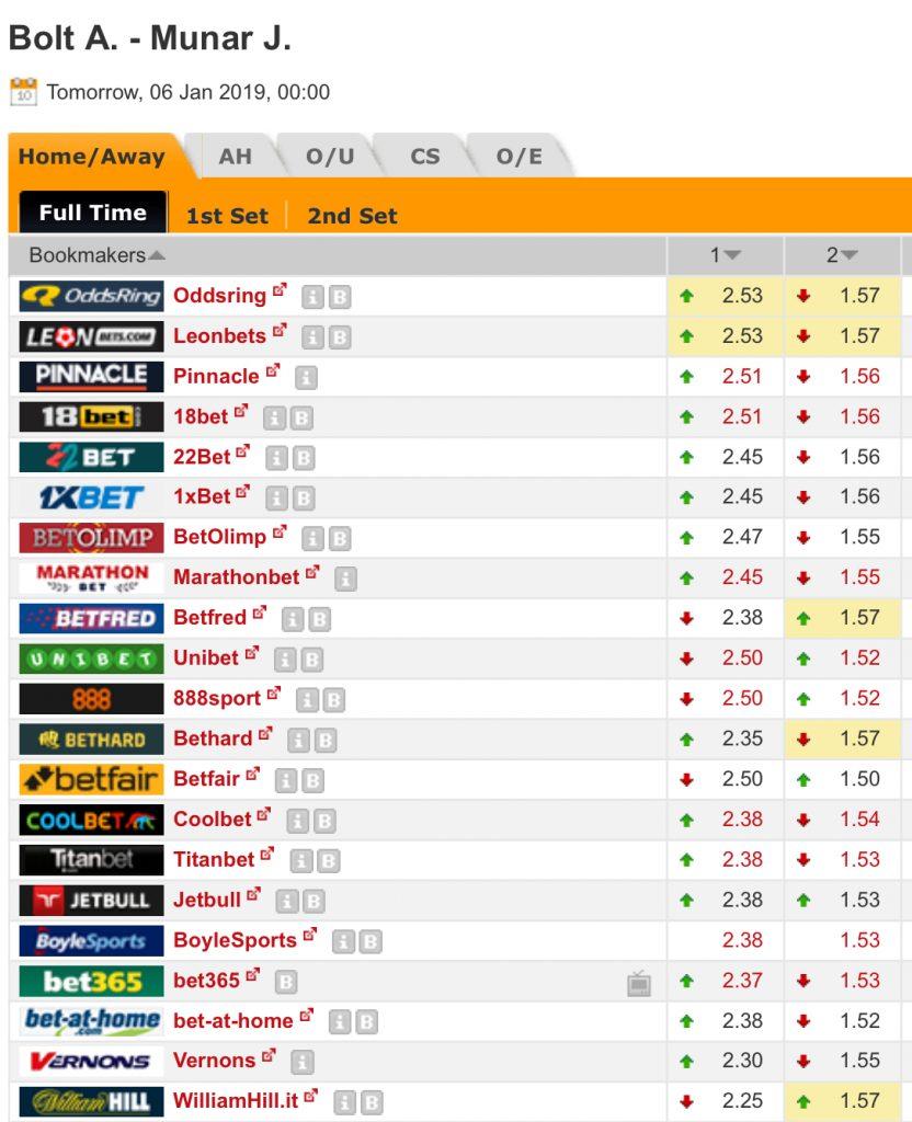 A Bolt v J Munar Odds