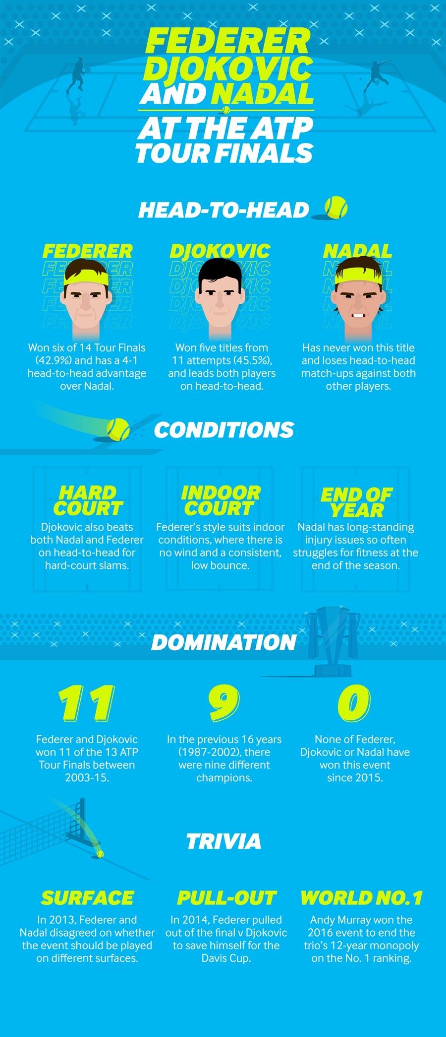 ATP Finals Infographic